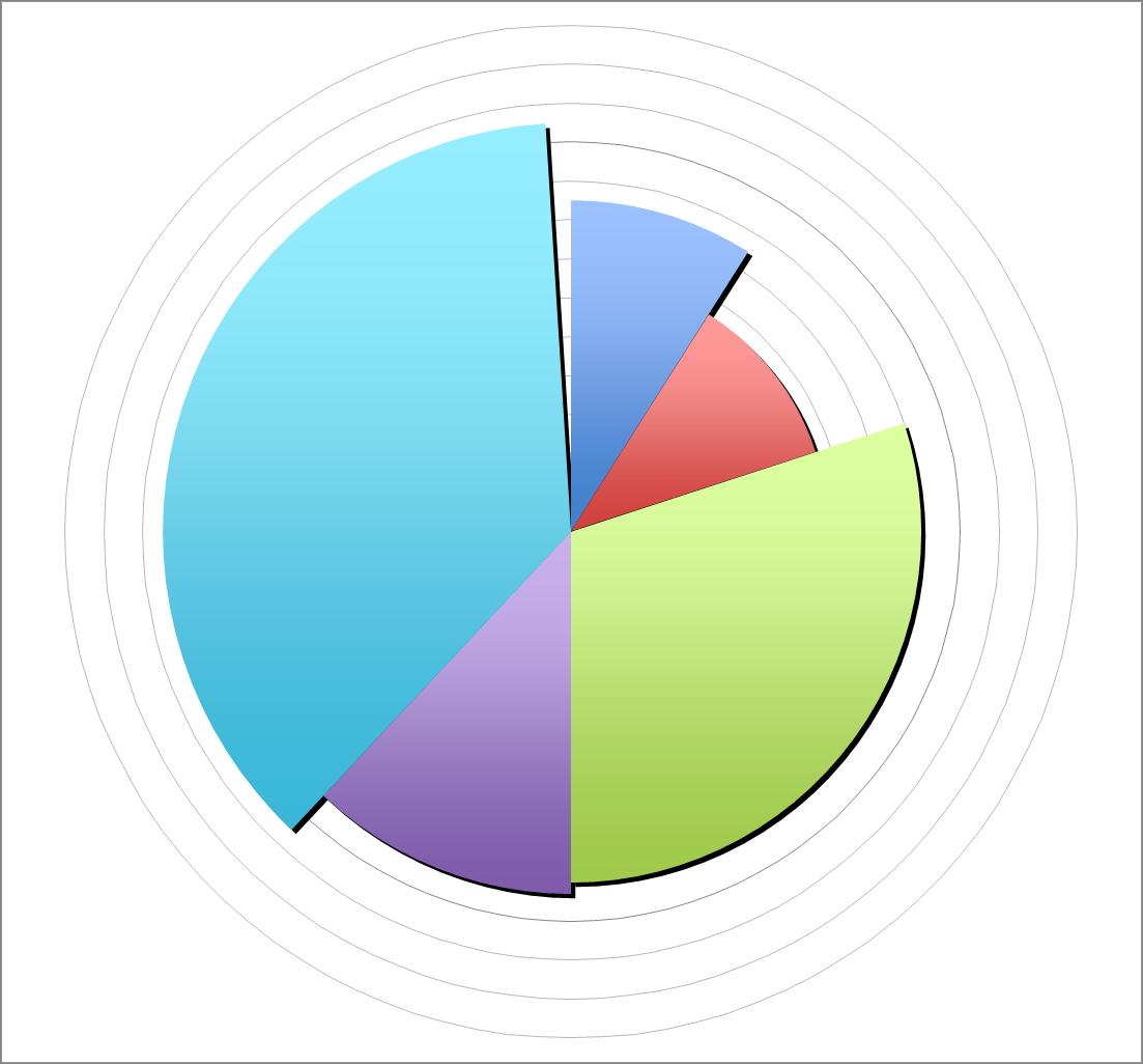 Außerdem sind wir noch darauf gekommen, wie dieses Diagramm im Excel ...: infographer.livejournal.com/102821.html