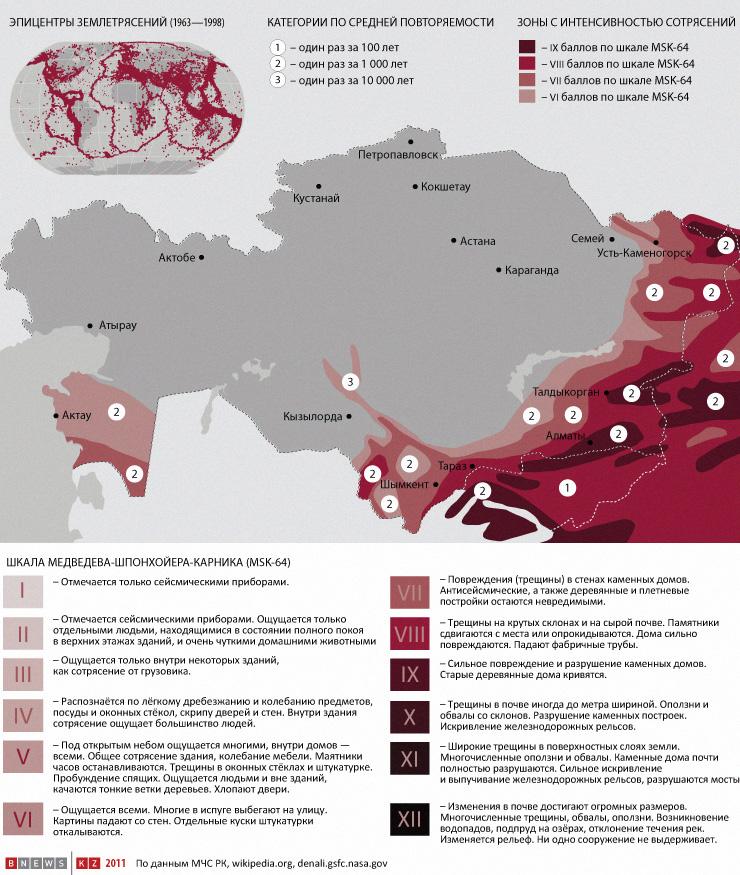 инфографика в Казахстане