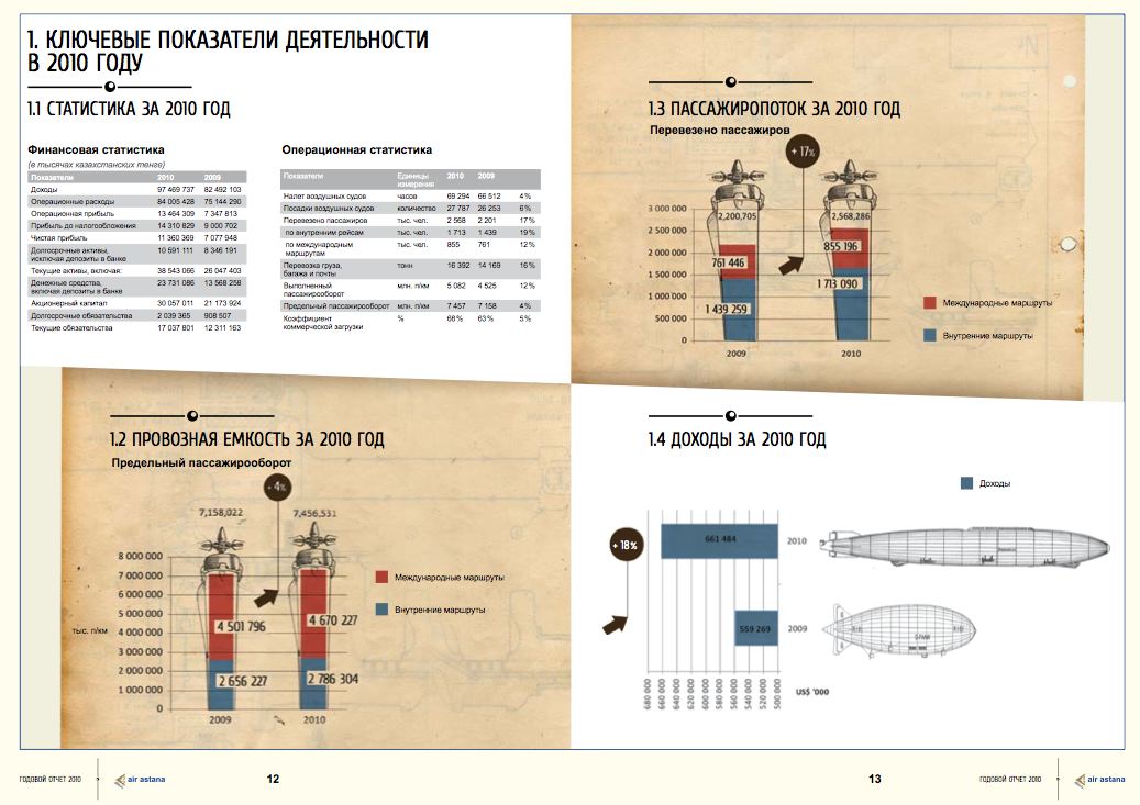 Infographics in Annual reports