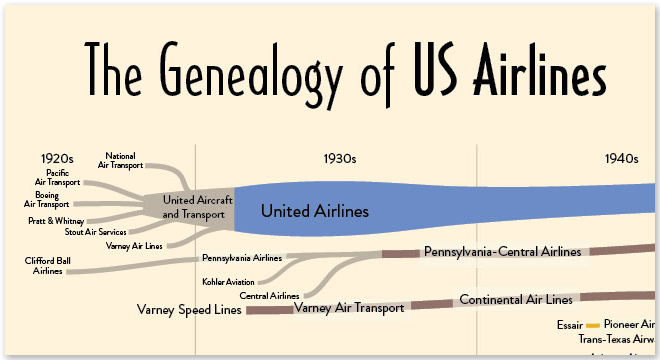инфографика авиакомпаний