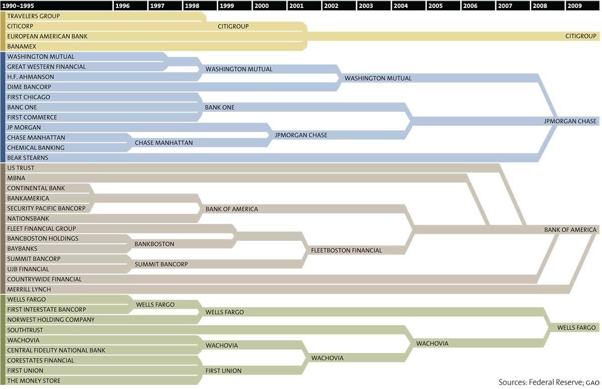 инфографика, банковский сектор