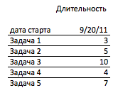 Диаграмма Гантта (Gantt chart) в экселе MS Excel