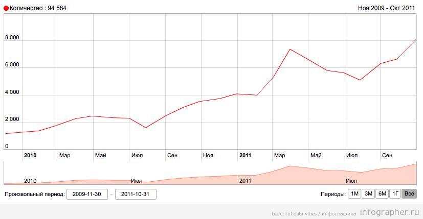 рост запроса Инфографика в россии