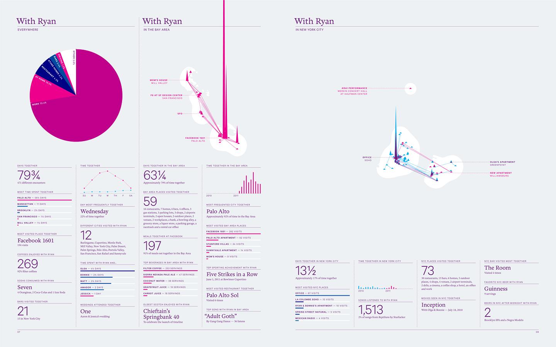 инфографика в годовых отчетах