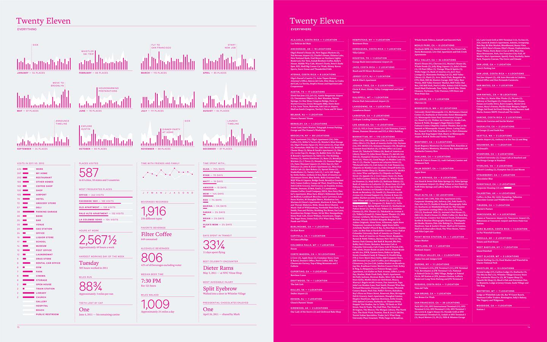 инфографика в годовом отчете
