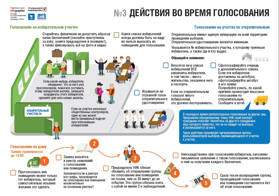 Инфографика для наблюдателей