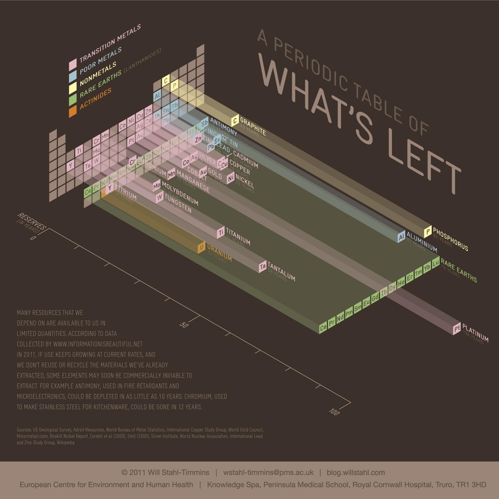 инфографика, периодическая таблица