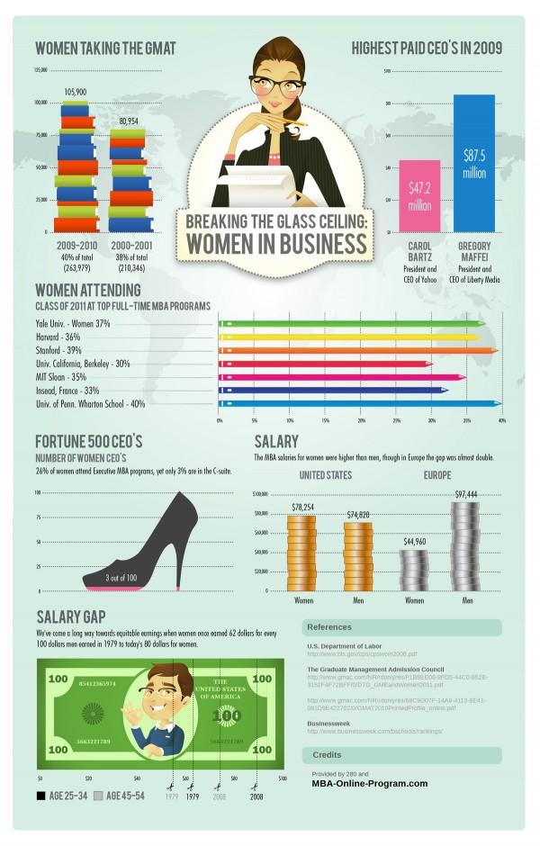 инфографика женщины в бизнесе