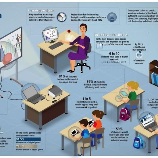 Современное обучение и школа 21 век - инфографика