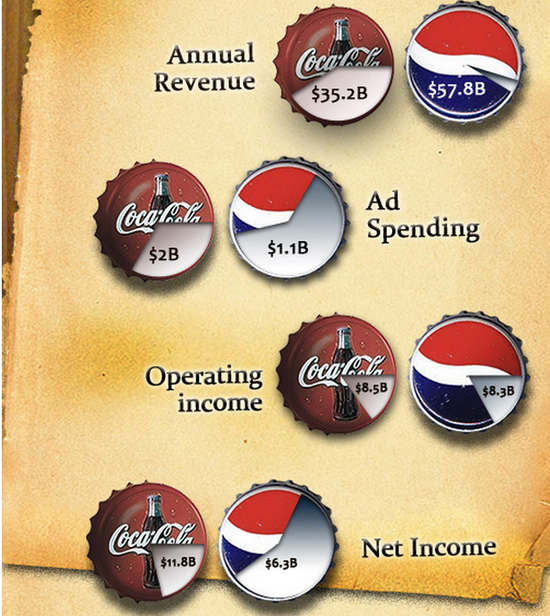 http://www.coolinfographics.com/blog/2012/4/2/interactive-infographic-coca-cola-vs-pepsi.html