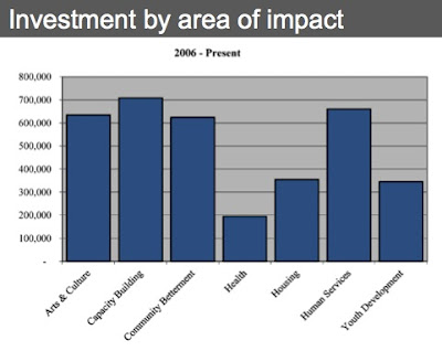 Investment+by+Area+of+Impact