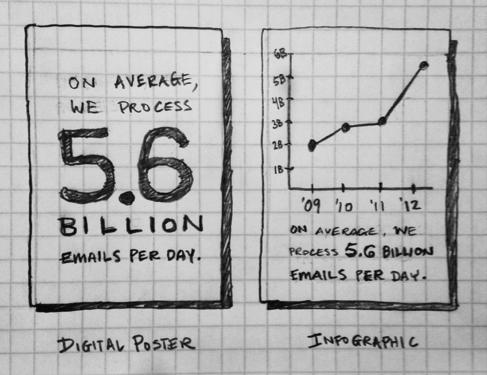 Цифровой постер и инфографика