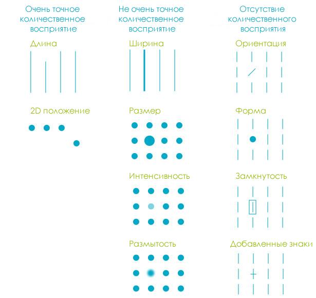 Предвнимательные визуальные атрибуты