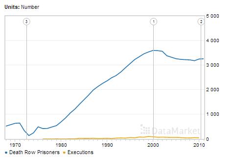 Смертные казни в США
