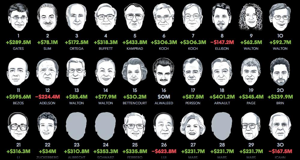 Рейтинг миллиардеров Bloomberg