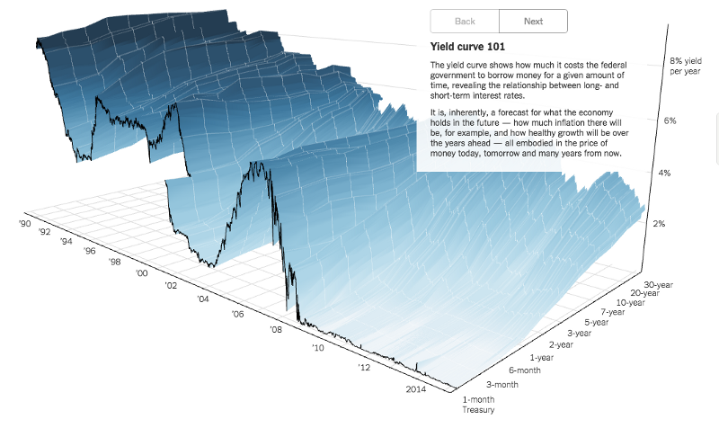 http://www.nytimes.com/interactive/2015/03/19/upshot/3d-yield-curve-economic-growth.html?_r=0