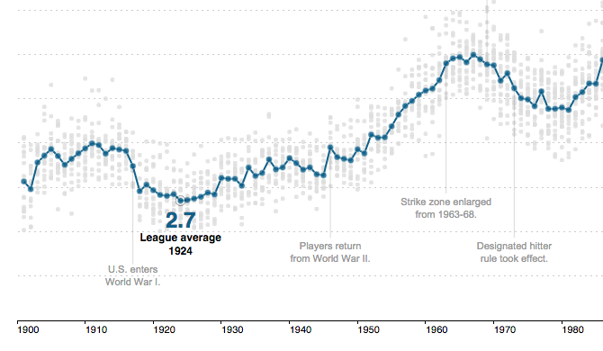 http://www.nytimes.com/interactive/2013/03/29/sports/baseball/Strikeouts-Are-Still-Soaring.html?_r=0
