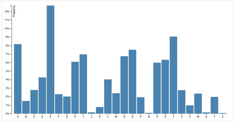 Столбчатые диаграммы лучше всего работают для дискретных данных