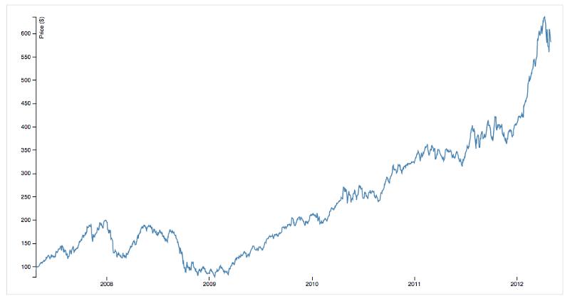 Линейные диаграммы лучше всего подходят для непрерывных данных.
