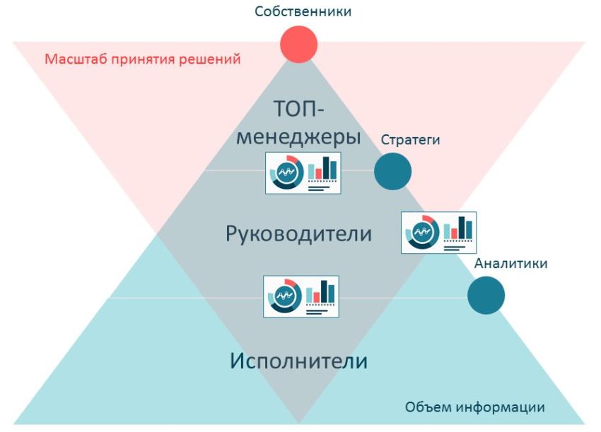 Дашборд обеспечивает коммуникацию между разными уровнями