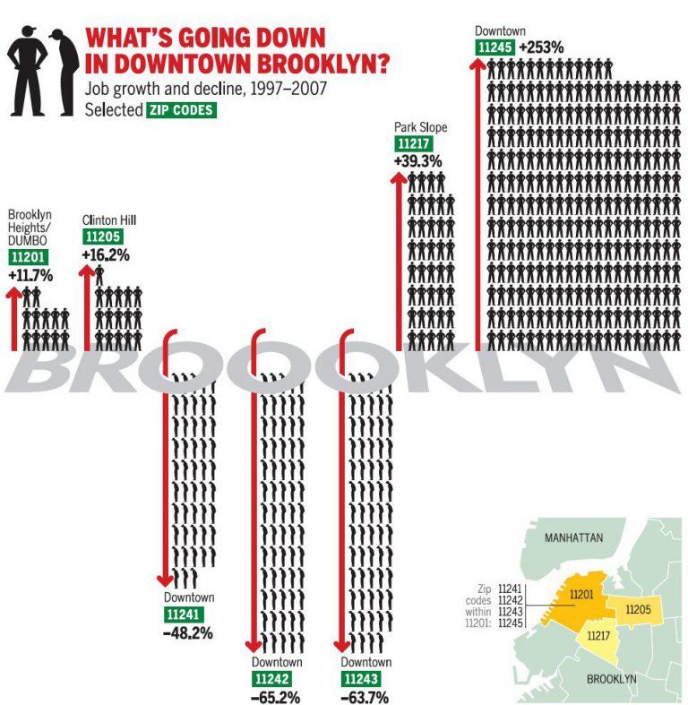 New York Observer: Что происходит в Бруклине