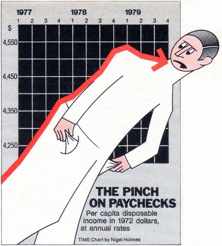 Журнал Time: зарплаты